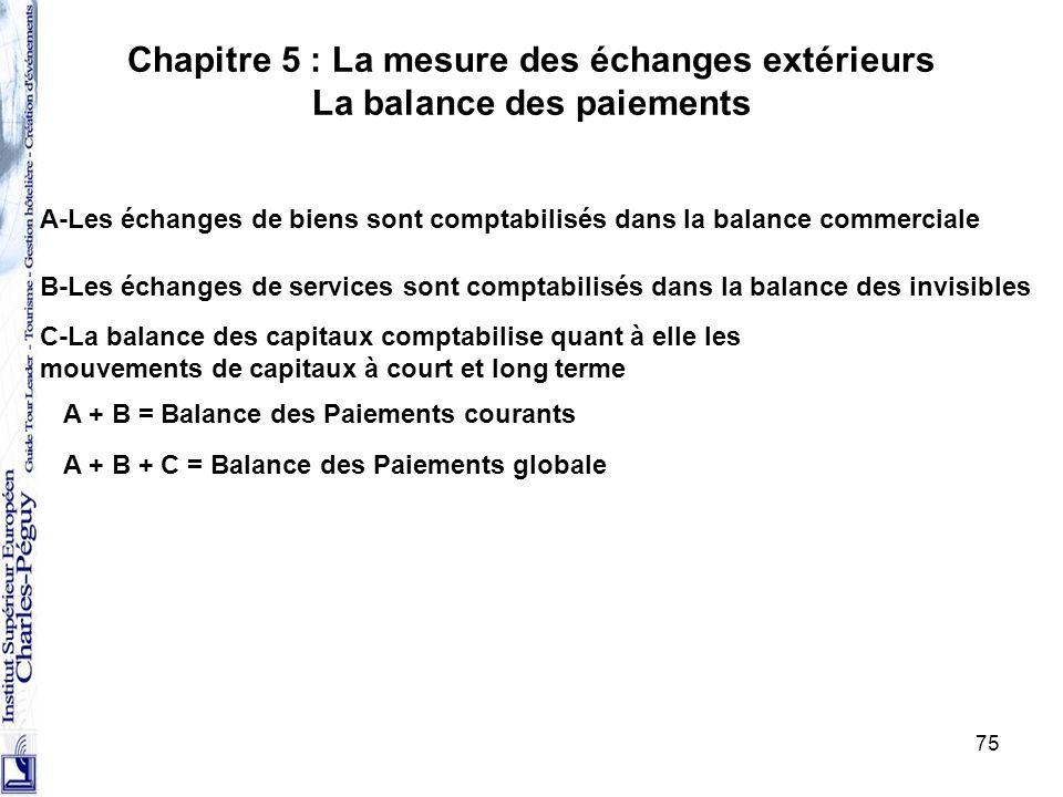 75 Chapitre 5 : La mesure des échanges extérieurs La balance des paiements A-Les échanges de biens sont comptabilisés dans la balance commerciale B-Le