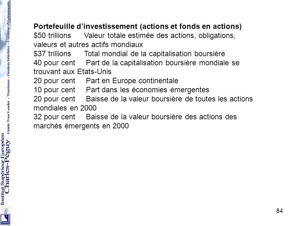 84 Portefeuille dinvestissement (actions et fonds en actions) $50 trillions Valeur totale estimée des actions, obligations, valeurs et autres actifs m