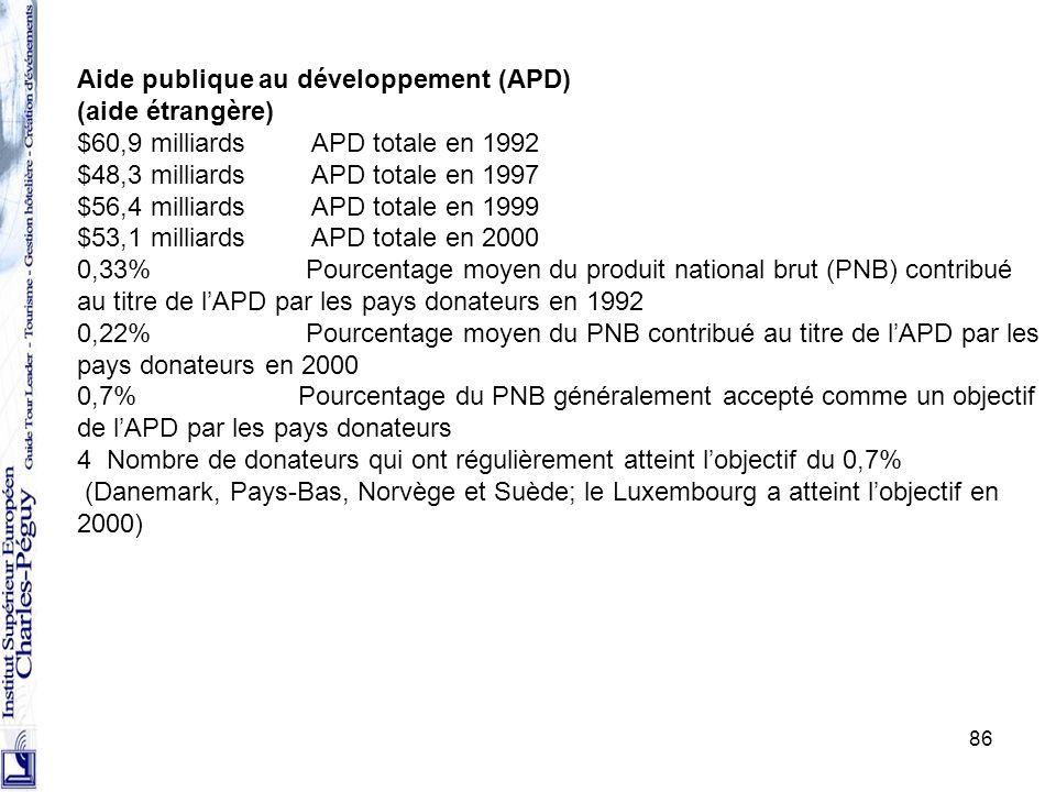 86 Aide publique au développement (APD) (aide étrangère) $60,9 milliards APD totale en 1992 $48,3 milliards APD totale en 1997 $56,4 milliards APD tot