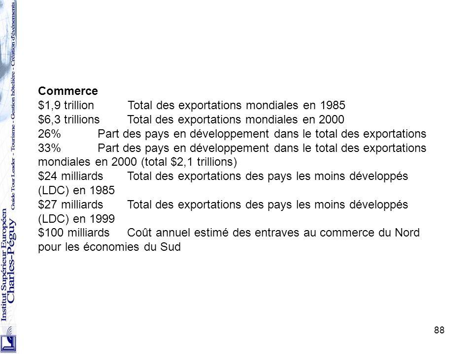 88 Commerce $1,9 trillion Total des exportations mondiales en 1985 $6,3 trillions Total des exportations mondiales en 2000 26% Part des pays en dévelo