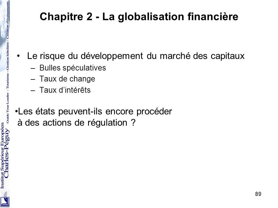 89 Chapitre 2 - La globalisation financière Le risque du développement du marché des capitaux –Bulles spéculatives –Taux de change –Taux dintérêts Les