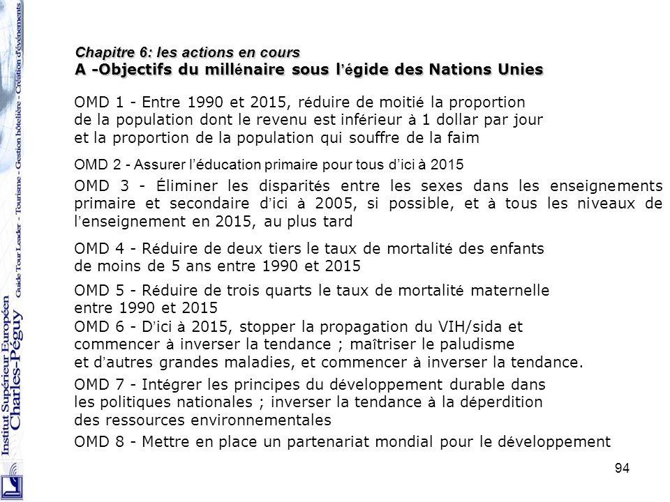 94 Chapitre 6: les actions en cours A -Objectifs du mill é naire sous l é gide des Nations Unies OMD 1 - Entre 1990 et 2015, r é duire de moiti é la p