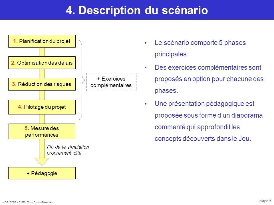 HORIZON ® - CIPE / Tous Droits Réservés diapo 17 Pédagogie 1.Introduction 2.Connaissance des besoins du client.