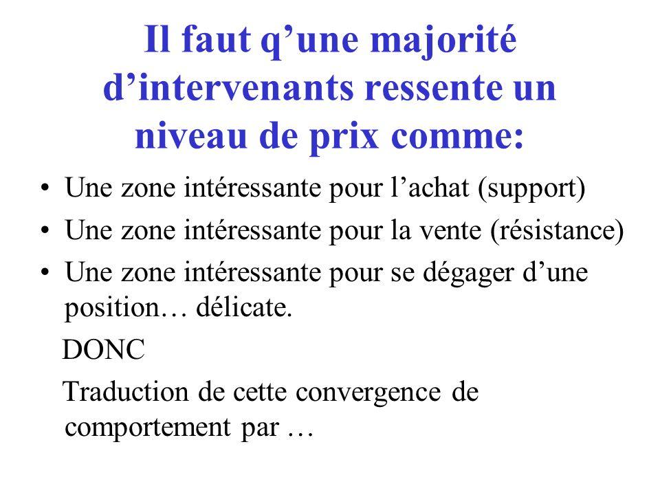 Il faut qune majorité dintervenants ressente un niveau de prix comme: Une zone intéressante pour lachat (support) Une zone intéressante pour la vente (résistance) Une zone intéressante pour se dégager dune position… délicate.