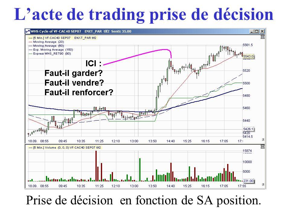 Lacte de trading prise de décision Prise de décision en fonction de SA position.