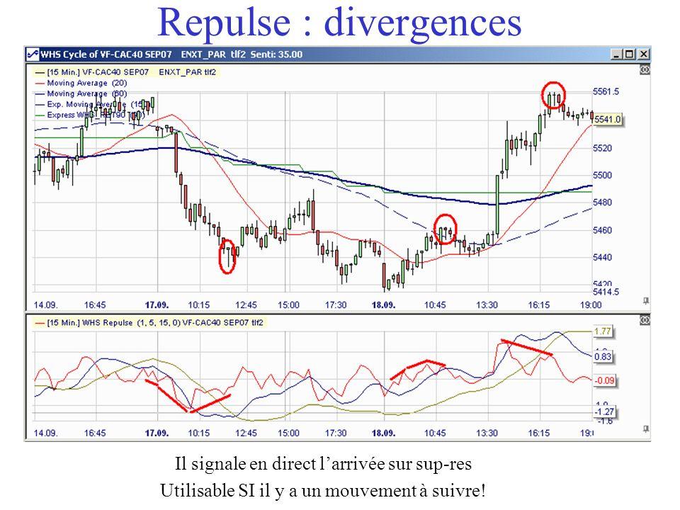 Repulse : divergences Il signale en direct larrivée sur sup-res Utilisable SI il y a un mouvement à suivre!