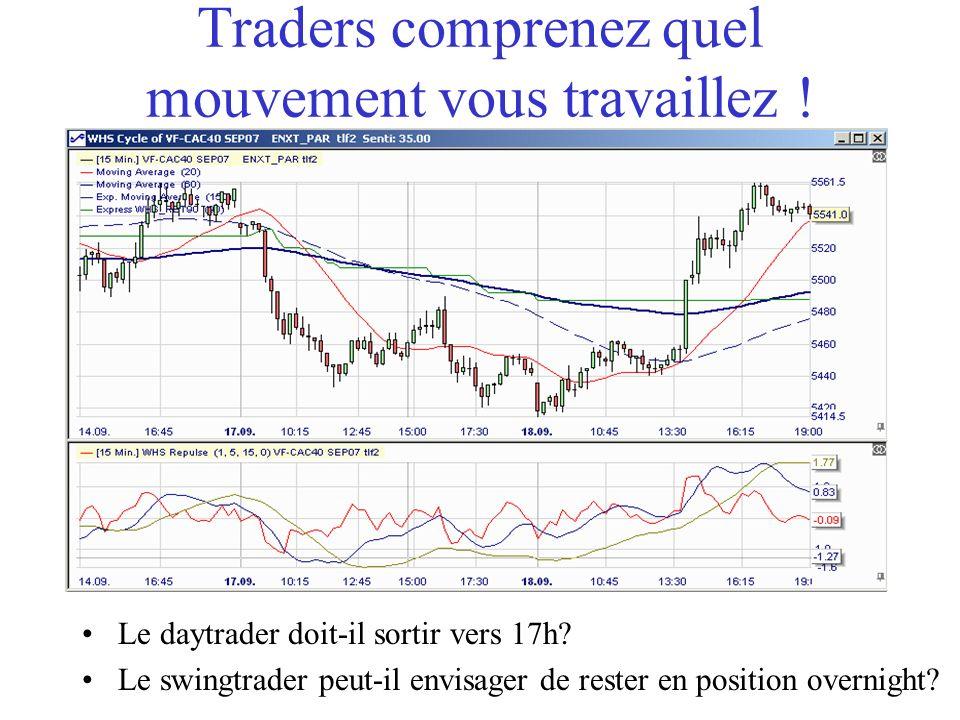 Traders comprenez quel mouvement vous travaillez .