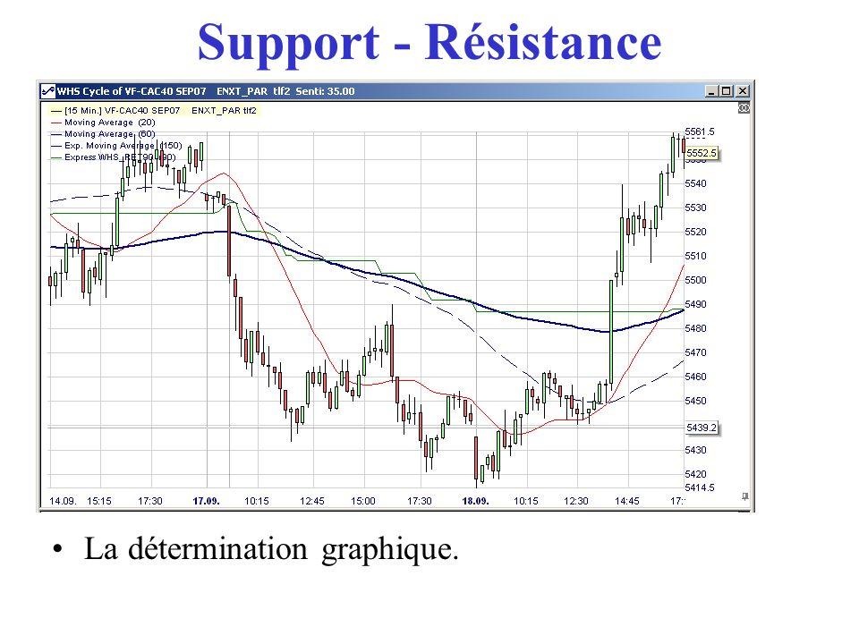 Support - Résistance La détermination graphique. Les niveaux ayant servi de S-R deviendront S-R.