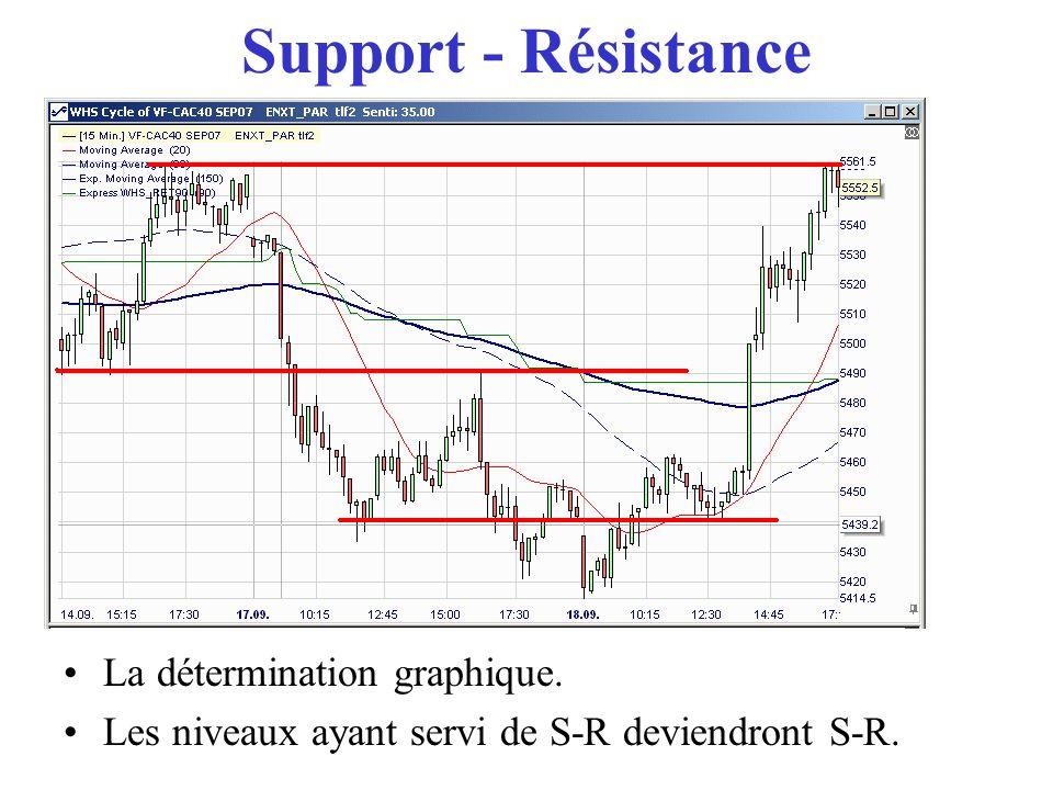 Support - Résistance Mais le graphe nest quune représentation de succession dinstants, de moments, déchanges.