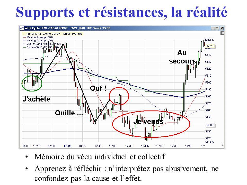 Repulse5: quel mouvement examine-t-il?