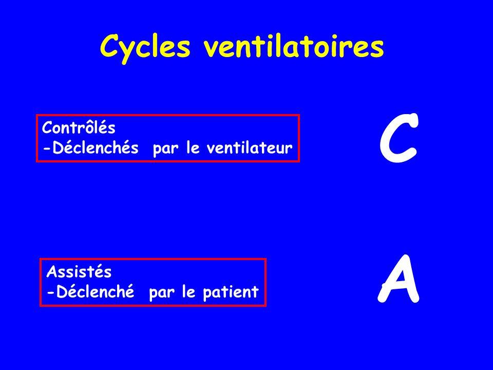 Cycles ventilatoires Contrôlés -Déclenchés par le ventilateur Assistés -Déclenché par le patient C A