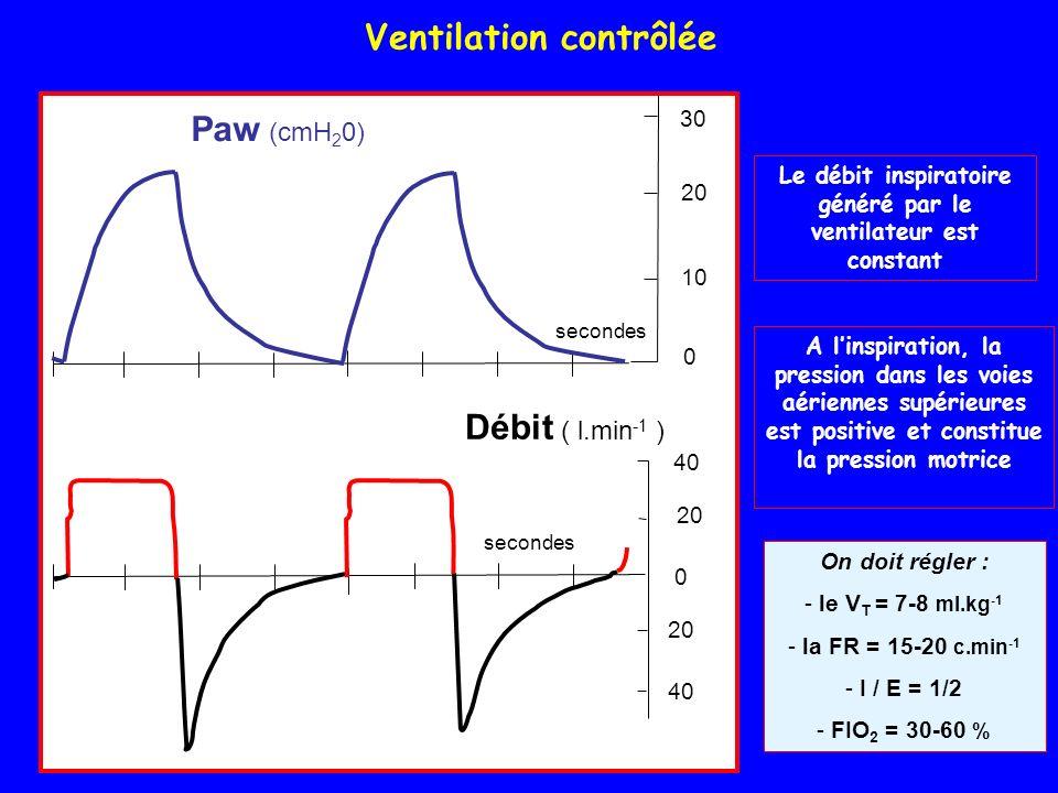 Le débit inspiratoire généré par le ventilateur est constant A linspiration, la pression dans les voies aériennes supérieures est positive et constitue la pression motrice On doit régler : - le V T = 7-8 ml.kg -1 - la FR = 15-20 c.min -1 - I / E = 1/2 - FIO 2 = 30-60 % Paw (cmH 2 0) secondes 20 40 20 30 20 0 0 Débit ( l.min -1 ) 10 Ventilation contrôlée