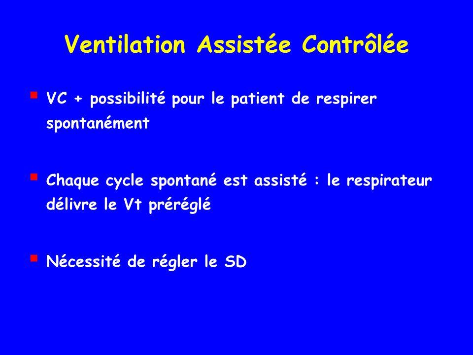 Ventilation Assistée Contrôlée VC + possibilité pour le patient de respirer spontanément Chaque cycle spontané est assisté : le respirateur délivre le Vt préréglé Nécessité de régler le SD