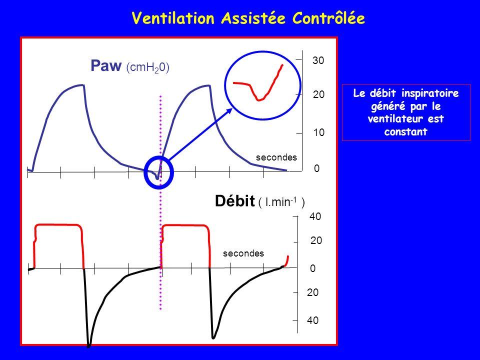 Le débit inspiratoire généré par le ventilateur est constant Ventilation Assistée Contrôlée Paw (cmH 2 0) secondes 20 40 20 30 20 0 0 Débit ( l.min -1 ) 10 Paw (cmH 2 0) secondes 20 40 20 30 20 0 0 Débit ( l.min -1 ) 10
