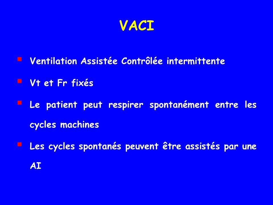 VACI Ventilation Assistée Contrôlée intermittente Vt et Fr fixés Le patient peut respirer spontanément entre les cycles machines Les cycles spontanés peuvent être assistés par une AI