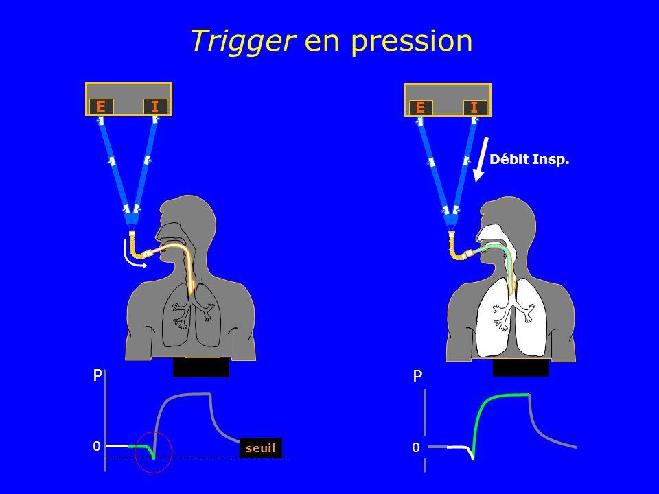 Trigger en pression P 0 EI P seuil 0 EI Débit Insp.