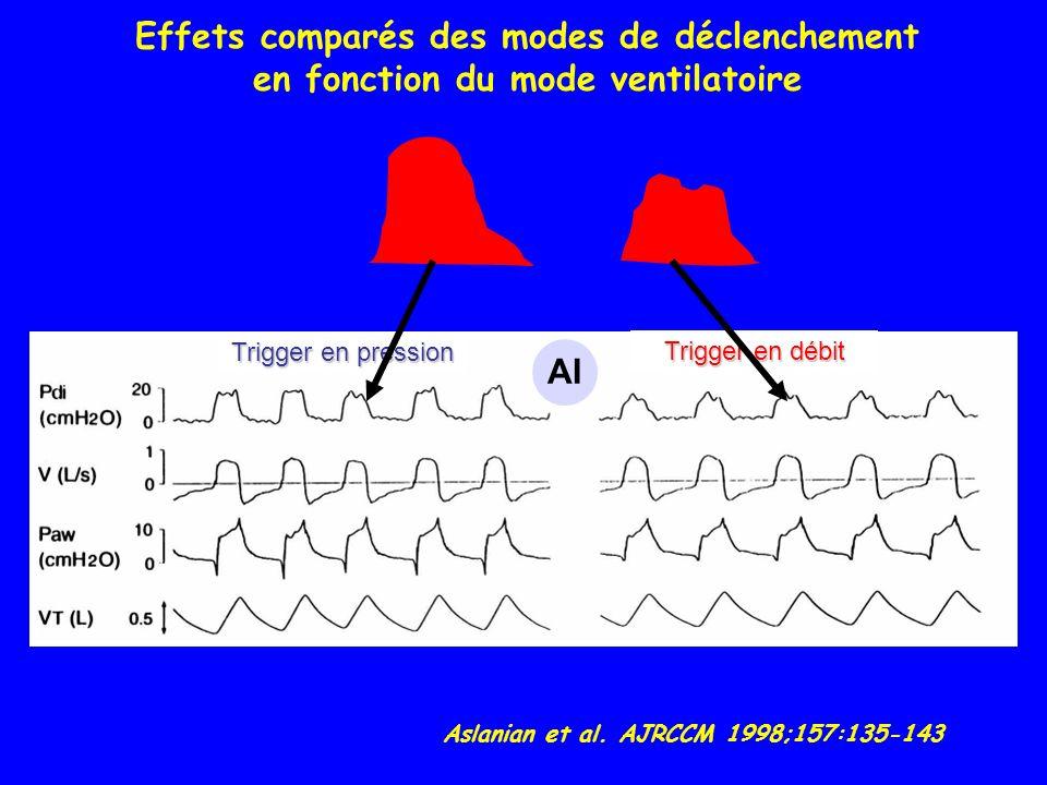 Trigger en pression Trigger en débit AI Effets comparés des modes de déclenchement en fonction du mode ventilatoire Aslanian et al.