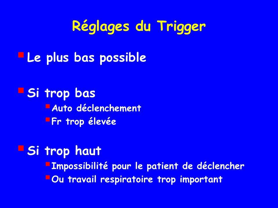 Réglages du Trigger Le plus bas possible Si trop bas Auto déclenchement Fr trop élevée Si trop haut Impossibilité pour le patient de déclencher Ou travail respiratoire trop important