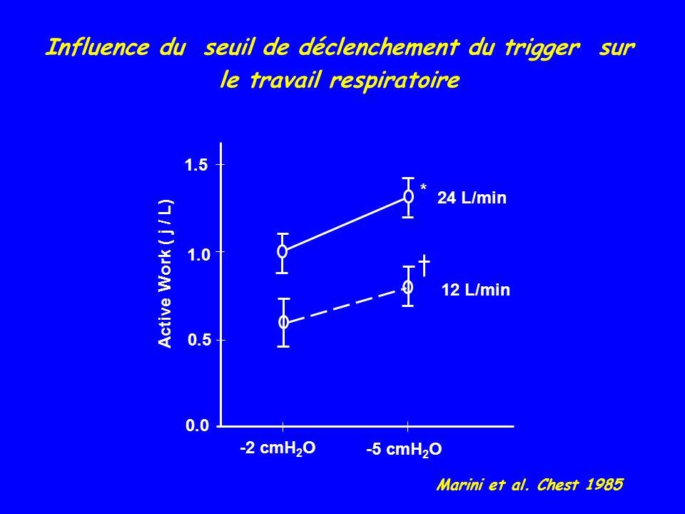 Influence du seuil de déclenchement du trigger sur le travail respiratoire * 24 L/min 12 L/min -2 cmH 2 O -5 cmH 2 O Active Work ( j / L) 1.5 1.0 0.5 0.0 Marini et al.