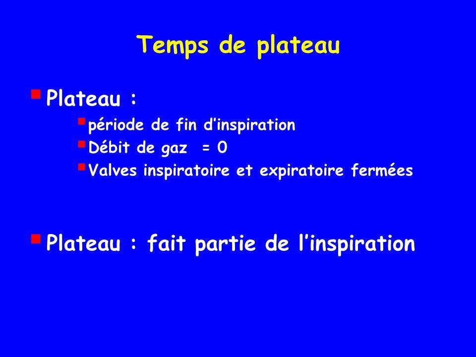 Temps de plateau Plateau : période de fin dinspiration Débit de gaz = 0 Valves inspiratoire et expiratoire fermées Plateau : fait partie de linspiration