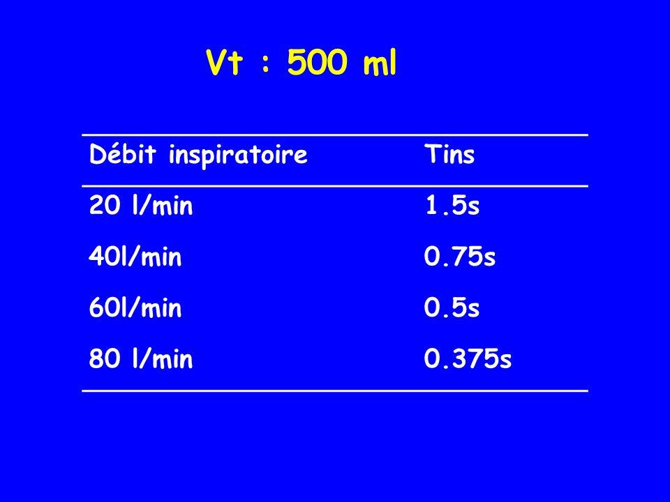 Vt : 500 ml Débit inspiratoireTins 20 l/min1.5s 40l/min0.75s 60l/min0.5s 80 l/min0.375s