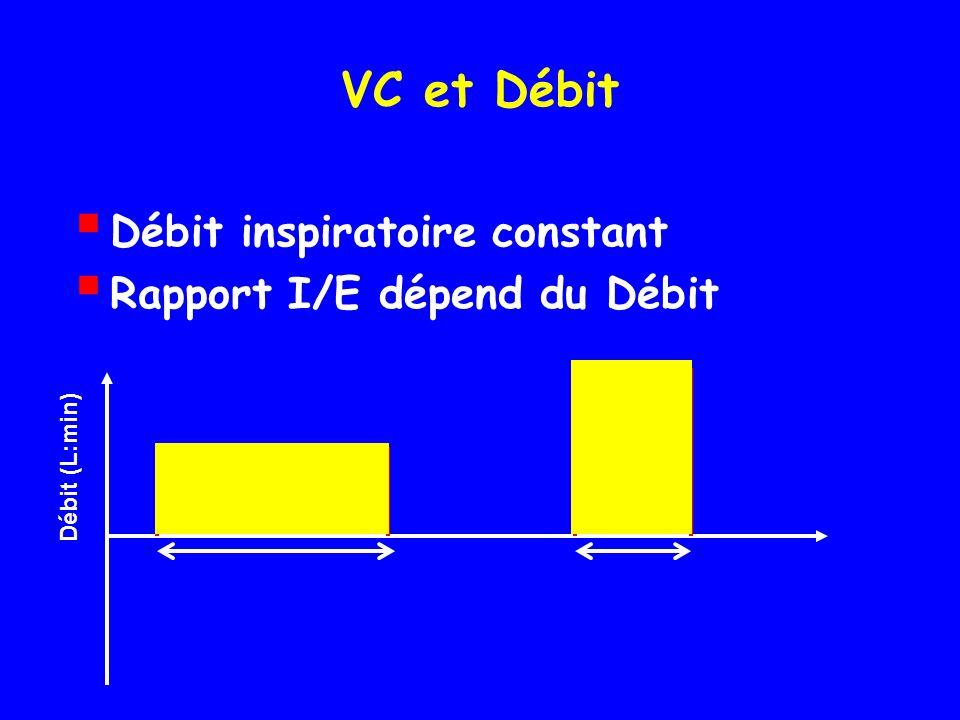 VC et Débit Débit inspiratoire constant Rapport I/E dépend du Débit Débit (L:min)