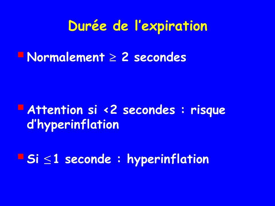 Durée de lexpiration Normalement 2 secondes Attention si <2 secondes : risque dhyperinflation Si 1 seconde : hyperinflation