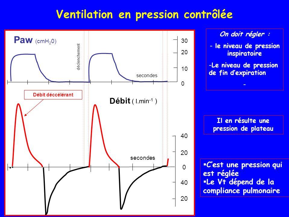 Ventilation en pression contrôlée secondes 40 20 40 20 0 Débit ( l.min -1 ) secondes déclenchement 30 20 0 Paw (cmH 2 0) 10 Débit déccélérant Il en résulte une pression de plateau Cest une pression qui est réglée Le Vt dépend de la compliance pulmonaire On doit régler : - le niveau de pression inspiratoire -Le niveau de pression de fin dexpiration -