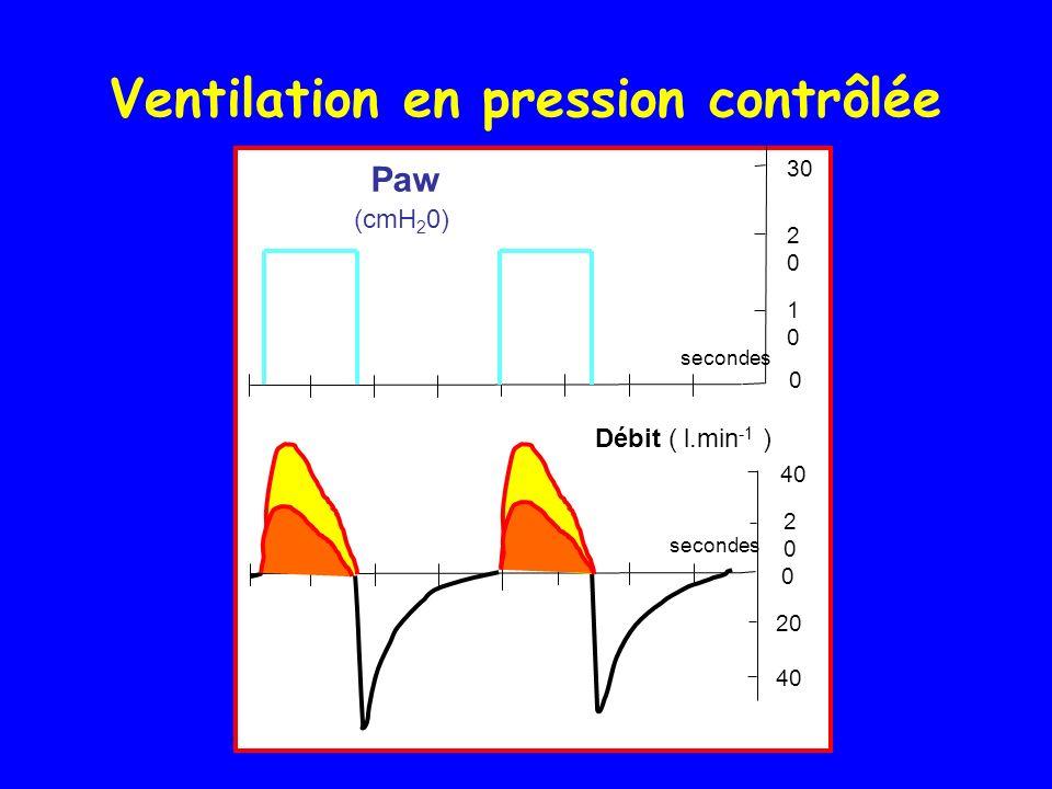 Ventilation en pression contrôlée Paw (cmH 2 0) secondes 20 40 2020 30 2020 0 0 Débit ( l.min -1 ) 1010
