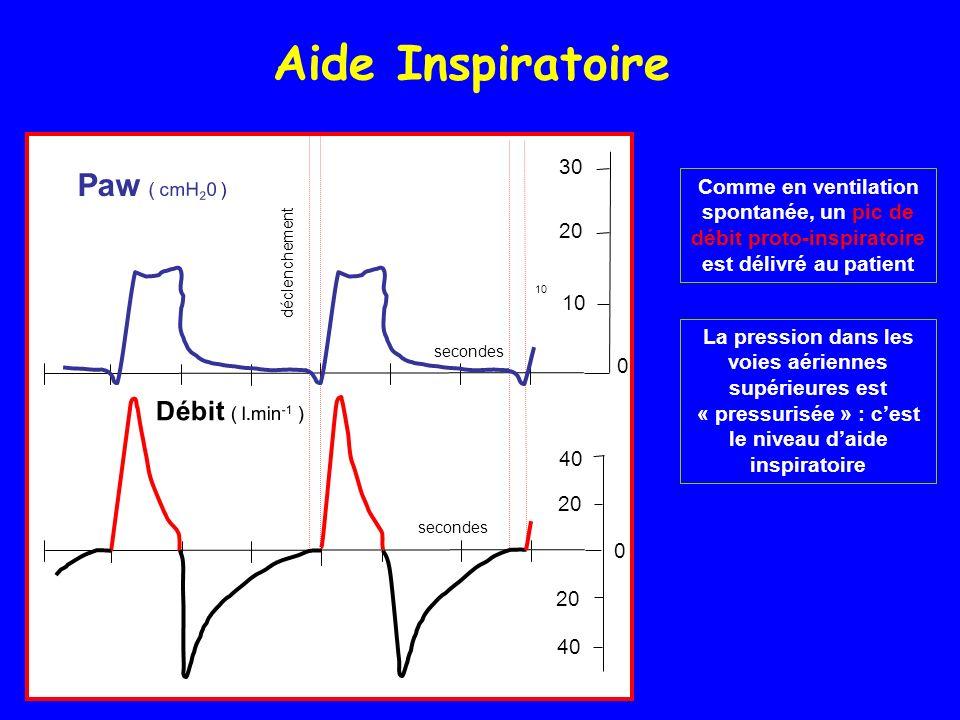 Aide Inspiratoire secondes déclenchement 20 40 20 30 20 10 0 0 Débit ( l.min -1 ) Paw ( cmH 2 0 ) 10 Comme en ventilation spontanée, un pic de débit proto-inspiratoire est délivré au patient La pression dans les voies aériennes supérieures est « pressurisée » : cest le niveau daide inspiratoire