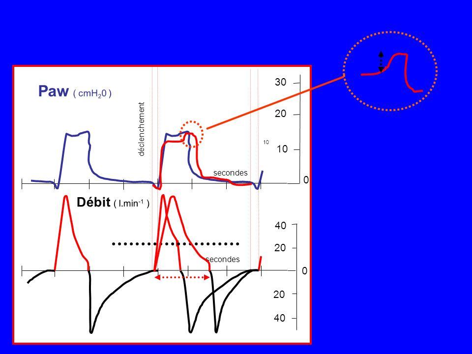 secondes déclenchement 20 40 20 30 20 10 0 0 Débit ( l.min -1 ) Paw ( cmH 2 0 ) 10 secondes déclenchement 20 40 20 30 20 10 0 0 Débit ( l.min -1 ) Paw ( cmH 2 0 ) 10