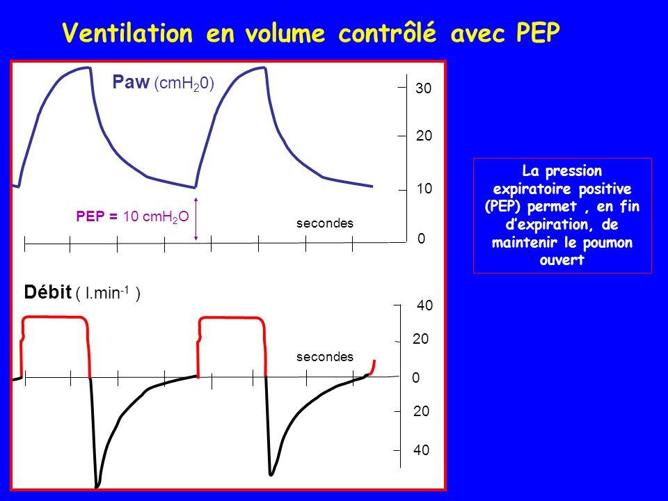 Ventilation en volume contrôlé avec PEP Paw (cmH 2 0) secondes 20 40 30 20 PEP = 10 cmH 2 O 0 secondes 40 20 0 Débit ( l.min -1 ) 10 La pression expiratoire positive (PEP) permet, en fin dexpiration, de maintenir le poumon ouvert