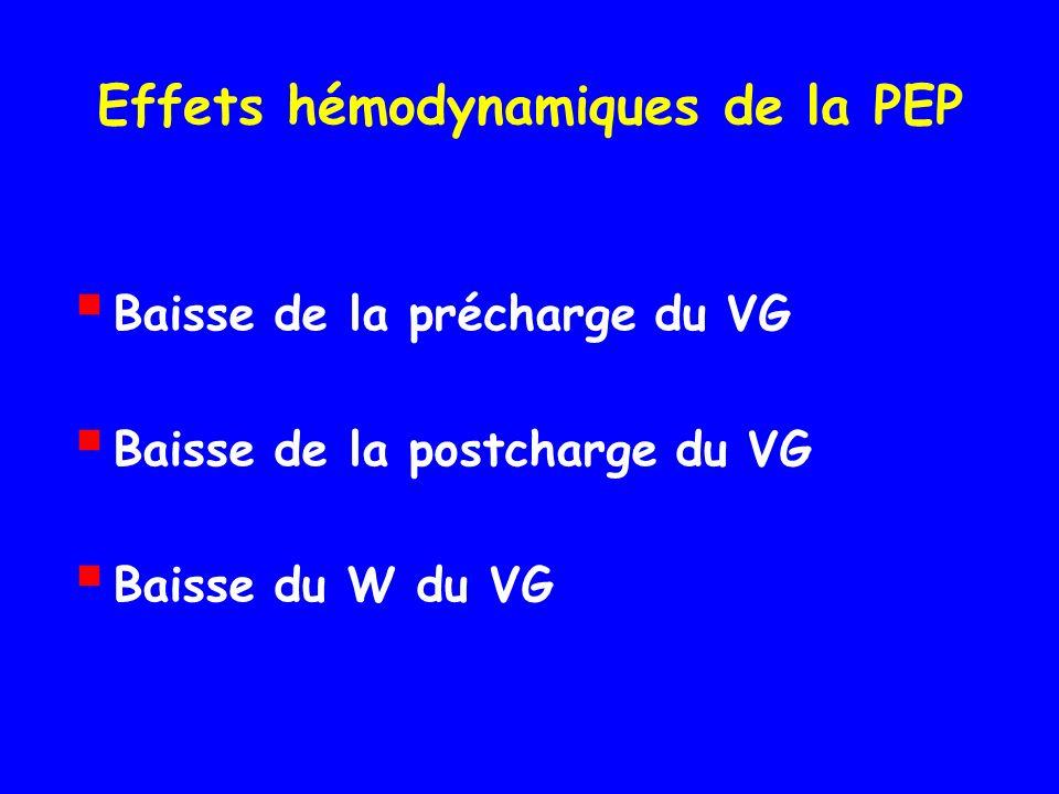 Effets hémodynamiques de la PEP Baisse de la précharge du VG Baisse de la postcharge du VG Baisse du W du VG
