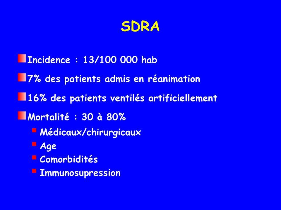 SDRA Incidence : 13/100 000 hab 7% des patients admis en réanimation 16% des patients ventilés artificiellement Mortalité : 30 à 80% Médicaux/chirurgicaux Age Comorbidités Immunosupression