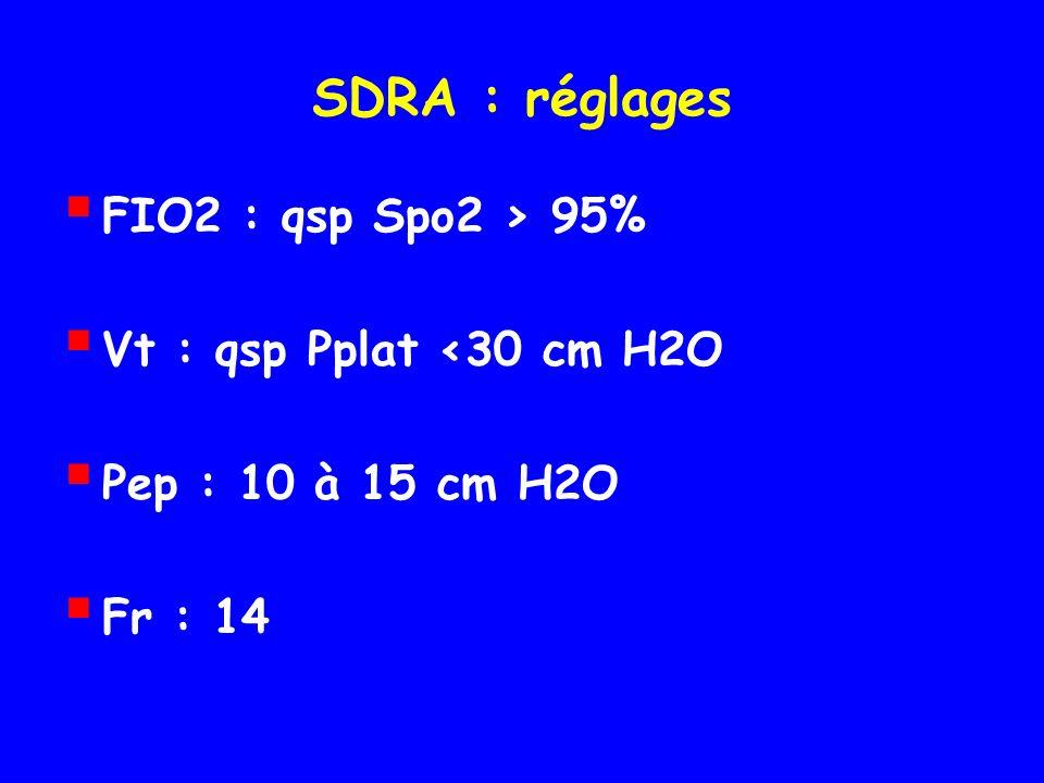SDRA : réglages FIO2 : qsp Spo2 > 95% Vt : qsp Pplat <30 cm H2O Pep : 10 à 15 cm H2O Fr : 14