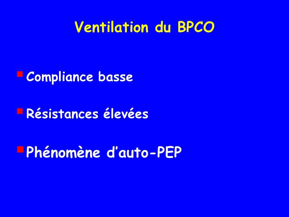 Ventilation du BPCO Compliance basse Résistances élevées Phénomène dauto-PEP
