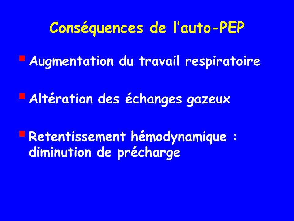 Conséquences de lauto-PEP Augmentation du travail respiratoire Altération des échanges gazeux Retentissement hémodynamique : diminution de précharge