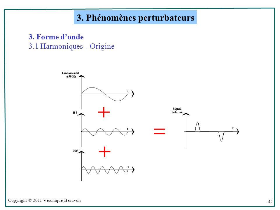 Copyright © 2011 Véronique Beauvois 42 3.Forme donde 3.1 Harmoniques – Origine 3.