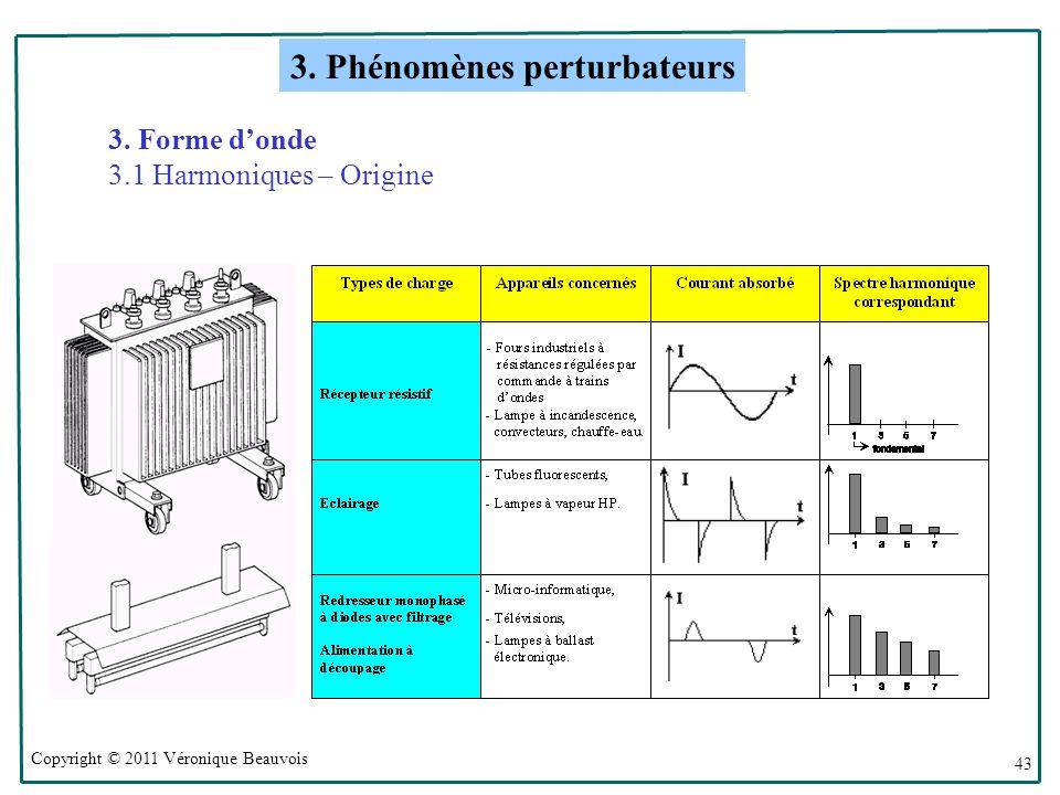 Copyright © 2011 Véronique Beauvois 43 3.Forme donde 3.1 Harmoniques – Origine 3.