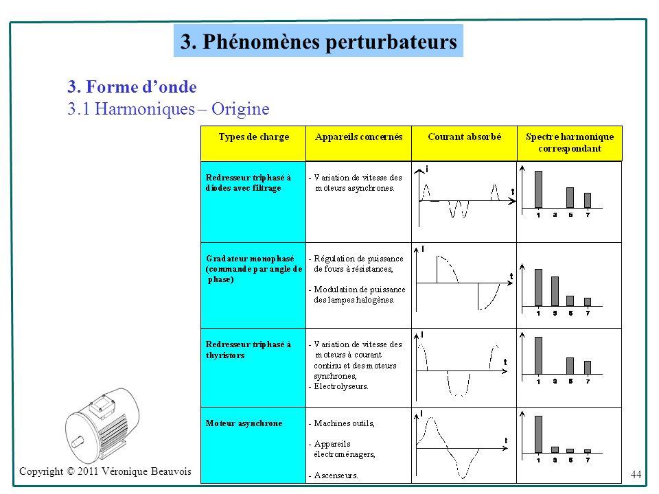 Copyright © 2011 Véronique Beauvois 44 3.Forme donde 3.1 Harmoniques – Origine 3.