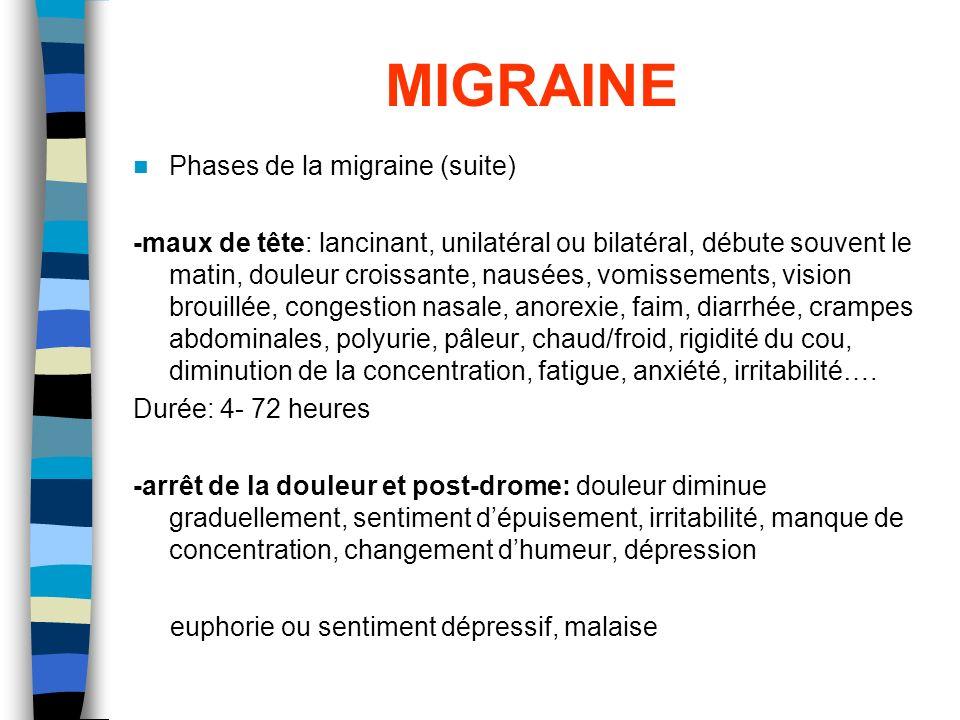 MIGRAINE Phases de la migraine (suite) -maux de tête: lancinant, unilatéral ou bilatéral, débute souvent le matin, douleur croissante, nausées, vomiss