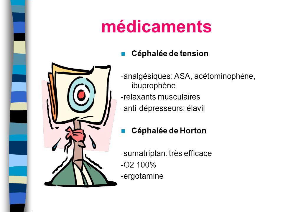 médicaments Céphalée de tension -analgésiques: ASA, acétominophène, ibuprophène -relaxants musculaires -anti-dépresseurs: élavil Céphalée de Horton -s