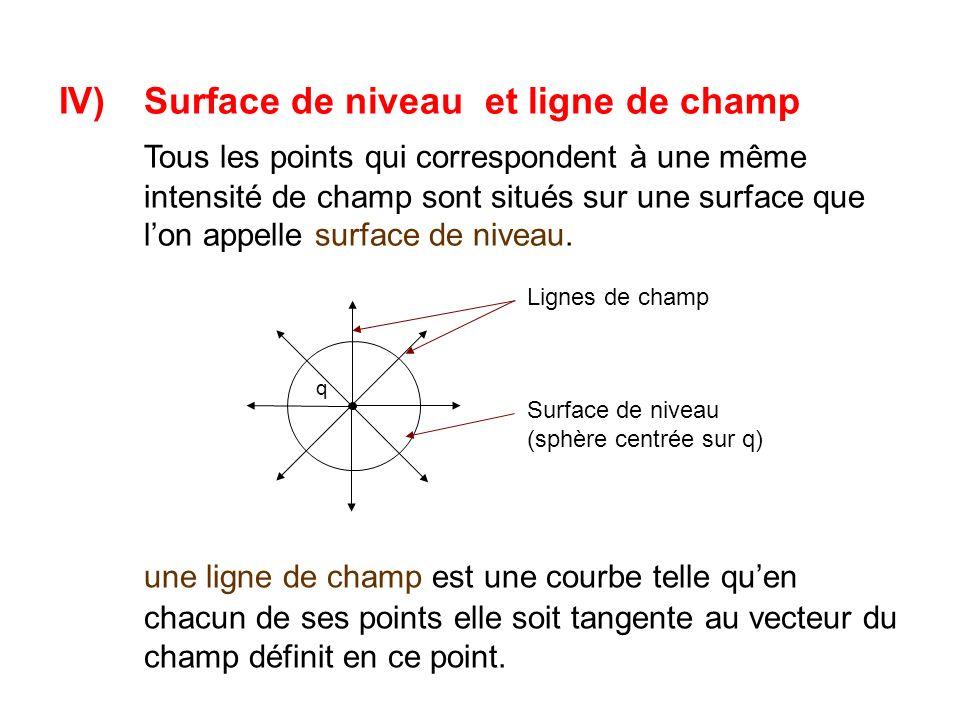 q Lignes de champ Surface de niveau (sphère centrée sur q) une ligne de champ est une courbe telle quen chacun de ses points elle soit tangente au vecteur du champ définit en ce point.