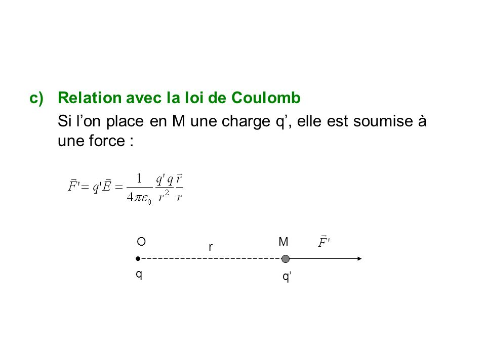 c)Relation avec la loi de Coulomb Si lon place en M une charge q, elle est soumise à une force : OM q q r