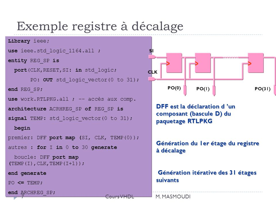 Exemple registre à décalage Library ieee; use ieee.std_logic_1164.all ; entity REG_SP is port(CLK,RESET,SI: in std_logic; PO: OUT std_logic_vector(0 to 31); end REG_SP; use work.RTLPKG.all ; -- accès aux comp.