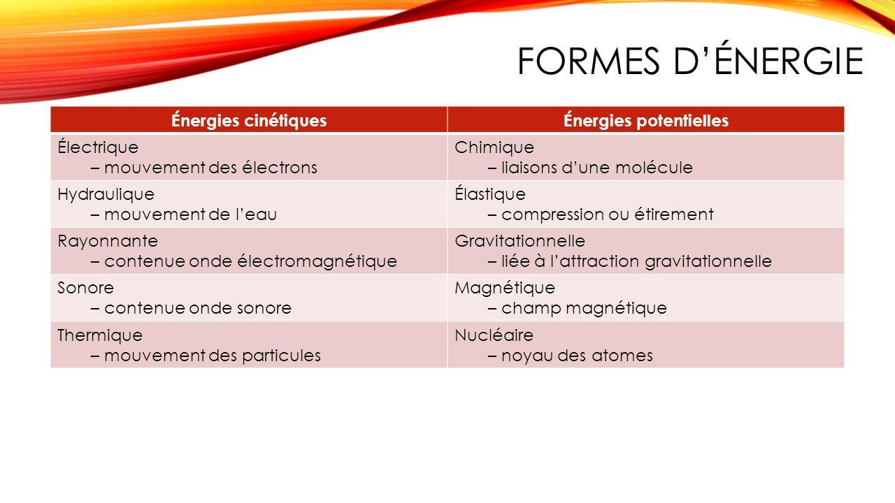 FORMES DÉNERGIE Énergies cinétiquesÉnergies potentielles Électrique – mouvement des électrons Chimique – liaisons dune molécule Hydraulique – mouvemen