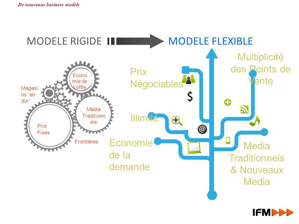 Economie de la demande Illimité Prix Négociables Media Traditionnels & Nouveaux Media Multiplicité des Points de Vente Magasi ns en dur Frontières Med