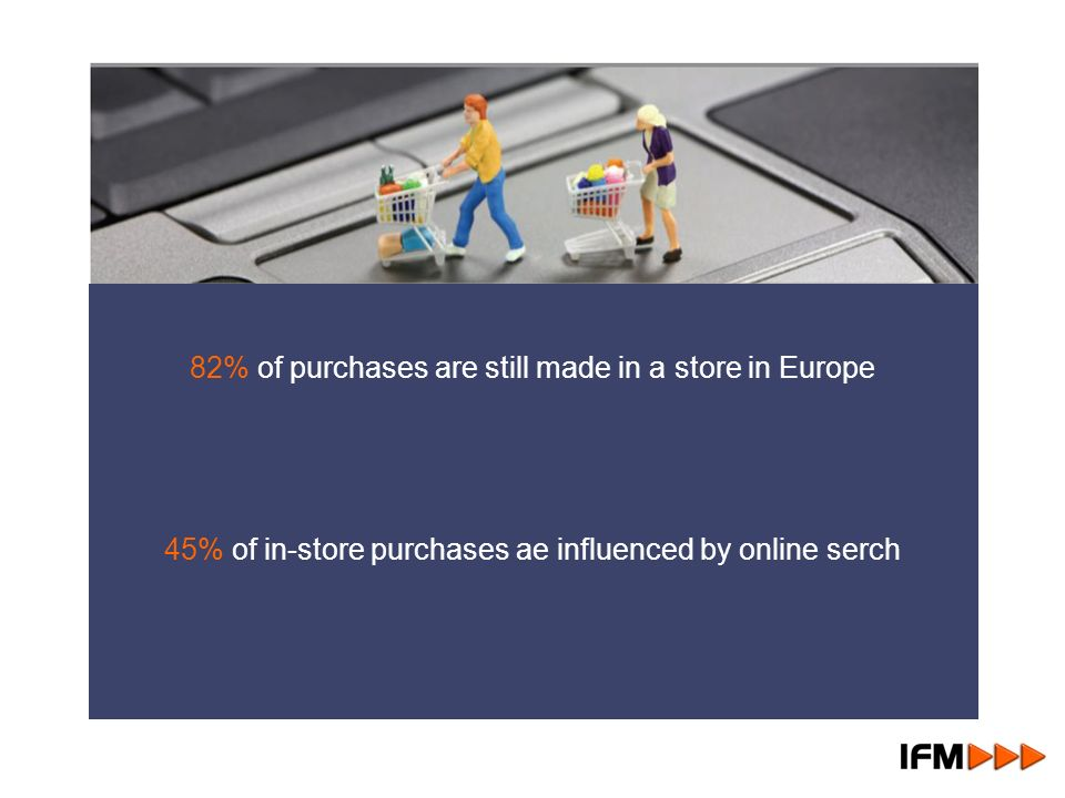 82% of purchases are still made in a store in Europe 45% of in-store purchases ae influenced by online serch