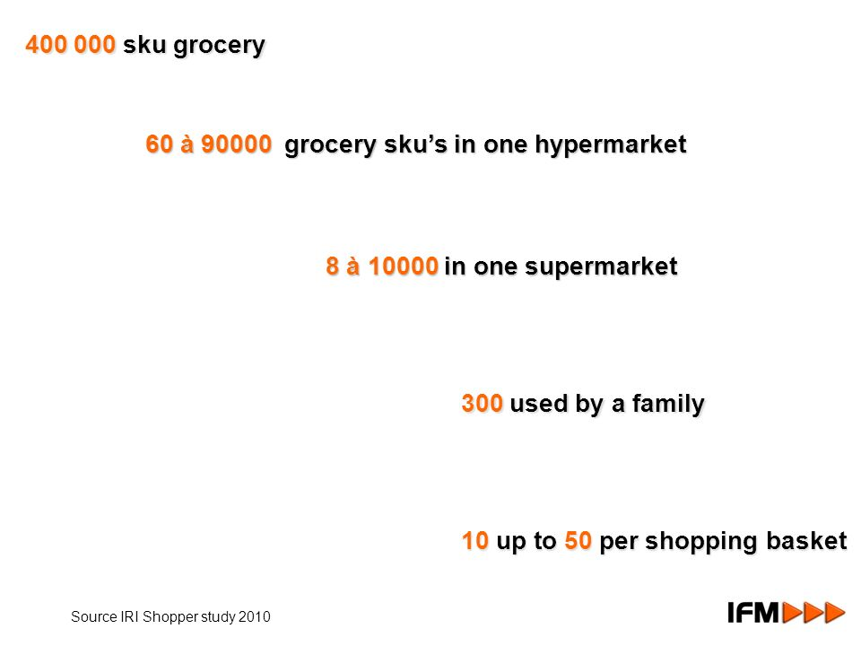 8 à 10000 in one supermarket 400 000 sku grocery 60 à 90000 grocery skus in one hypermarket 300 used by a family 10 up to 50 per shopping basket Source IRI Shopper study 2010
