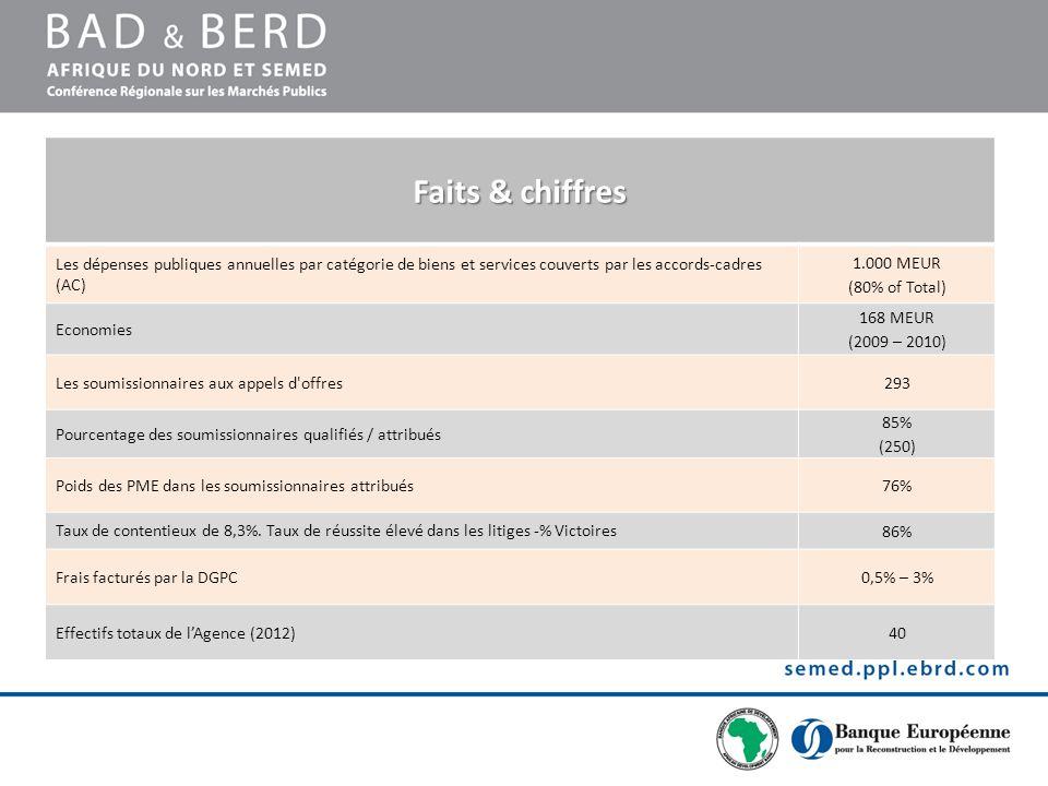 Faits & chiffres Les dépenses publiques annuelles par catégorie de biens et services couverts par les accords-cadres (AC) 1.000 MEUR (80% of Total) Ec
